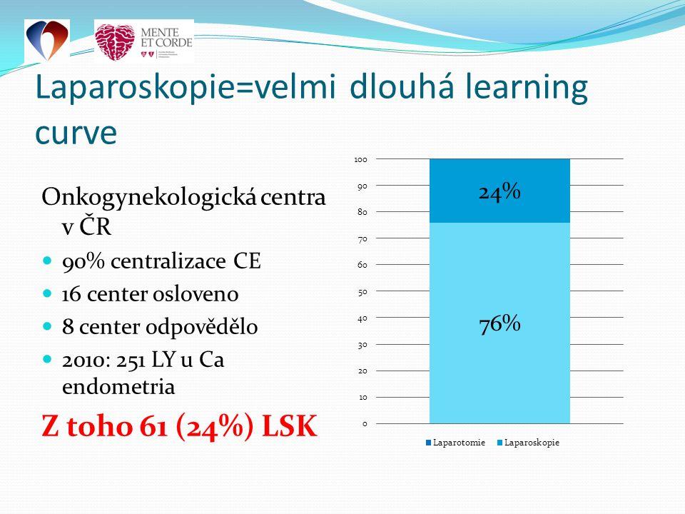 Onkogynekologická centra v ČR 90% centralizace CE 16 center osloveno 8 center odpovědělo 2010: 251 LY u Ca endometria Z toho 61 (24%) LSK Laparoskopie=velmi dlouhá learning curve
