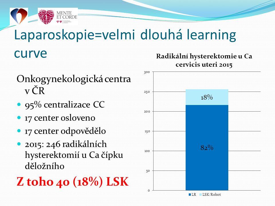 Onkogynekologická centra v ČR 95% centralizace CC 17 center osloveno 17 center odpovědělo 2015: 246 radikálních hysterektomií u Ca čípku děložního Z toho 40 (18%) LSK Laparoskopie=velmi dlouhá learning curve