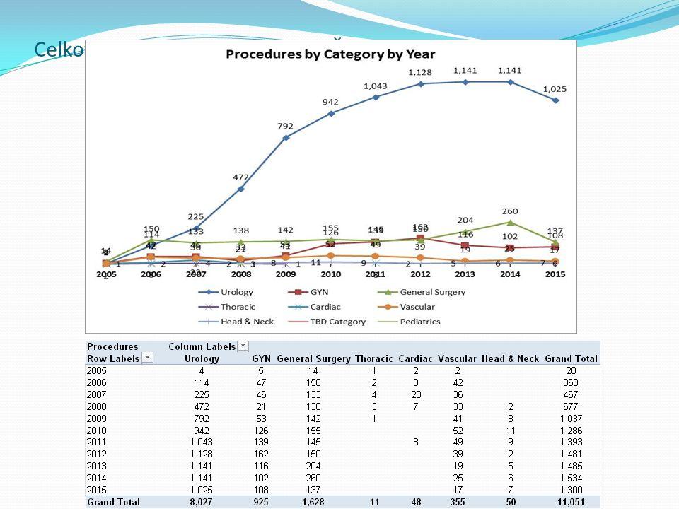 Celkový počet da Vinci výkonů v ČR a SK 2005-3Q 2015