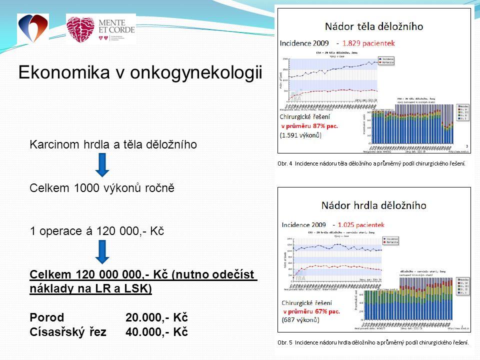 Ekonomika v onkogynekologii Karcinom hrdla a těla děložního Celkem 1000 výkonů ročně 1 operace á 120 000,- Kč Celkem 120 000 000,- Kč (nutno odečíst náklady na LR a LSK) Porod 20.000,- Kč Císasřský řez 40.000,- Kč
