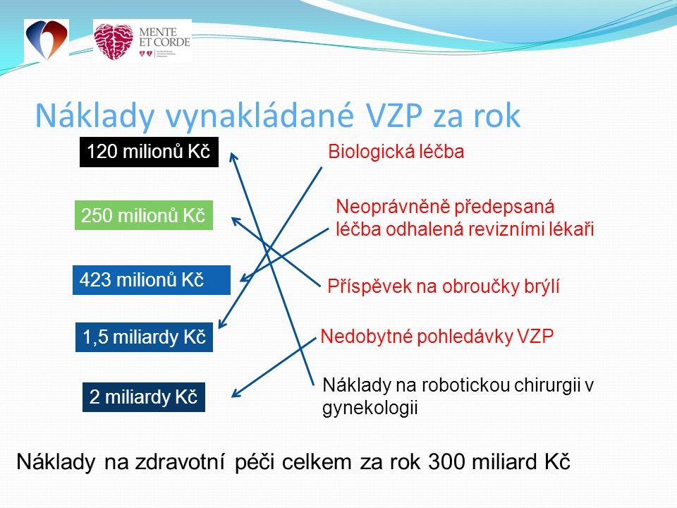 Náklady vynakládané VZP za rok 120 milionů Kč 250 milionů Kč 423 milionů Kč 1,5 miliardy Kč 2 miliardy Kč Náklady na robotickou chirurgii v gynekologii Příspěvek na obroučky brýlí Neoprávněně předepsaná léčba odhalená revizními lékaři Biologická léčba Nedobytné pohledávky VZP Náklady na zdravotní péči celkem za rok 300 miliard Kč