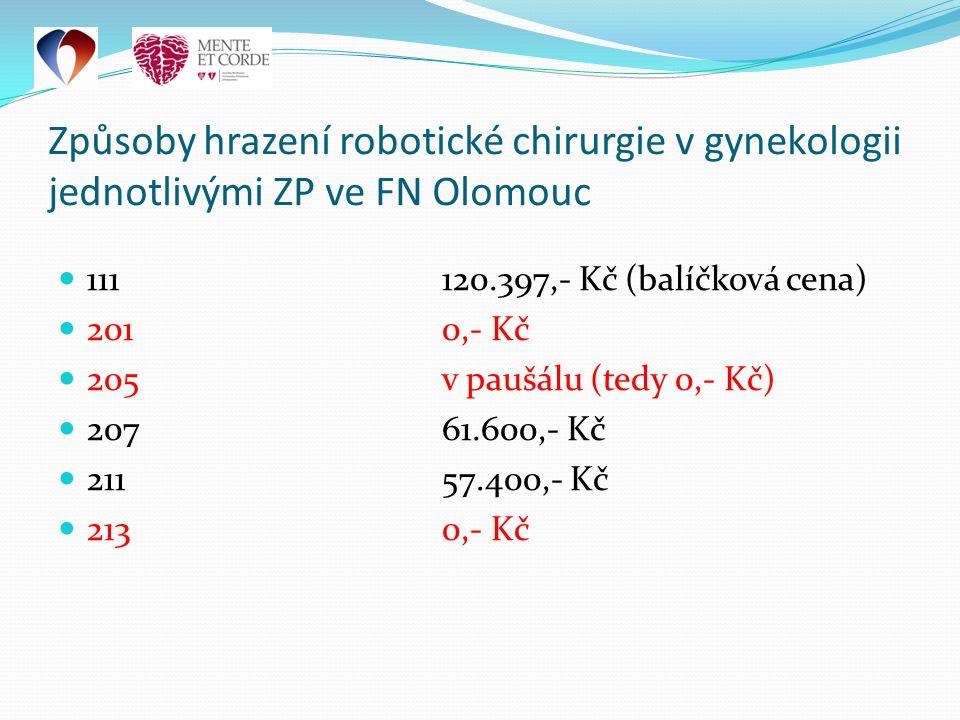 Způsoby hrazení robotické chirurgie v gynekologii jednotlivými ZP ve FN Olomouc 111120.397,- Kč (balíčková cena) 2010,- Kč 205v paušálu (tedy 0,- Kč) 20761.600,- Kč 21157.400,- Kč 2130,- Kč