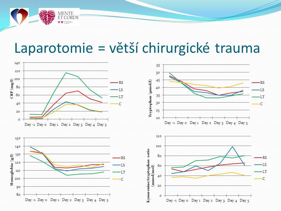 Laparotomie = větší chirurgické trauma