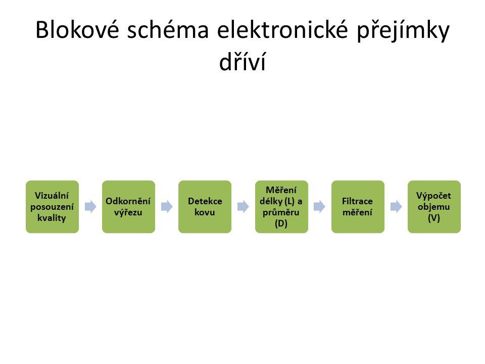 Blokové schéma elektronické přejímky dříví Vizuální posouzení kvality Odkornění výřezu Detekce kovu Měření délky (L) a průměru (D) Filtrace měření Výp