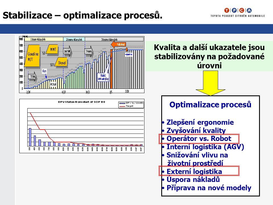 Stabilizace – optimalizace procesů. Kvalita a další ukazatele jsou stabilizovány na požadované úrovni Optimalizace procesů Zlepšení ergonomie Zvyšován