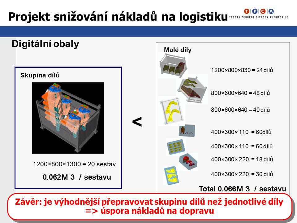 Projekt snižování nákladů na logistiku Digitální obaly Skupina dílů 1200×800×1300 = 20 sestav 0.062 M3/ sestavu Malé díly 800×600×640 = 40 dílů 400×300× 110 = 60dílů 1200×800×830 = 24 dílů 800×600×640 = 48 dílů 400×300× 110 = 60 dílů 400×300× 220 = 18 dílů 400×300× 220 = 30 dílů Total 0.066 M3/ sestavu < Závěr: je výhodnější přepravovat skupinu dílů než jednotlivé díly => úspora nákladů na dopravu