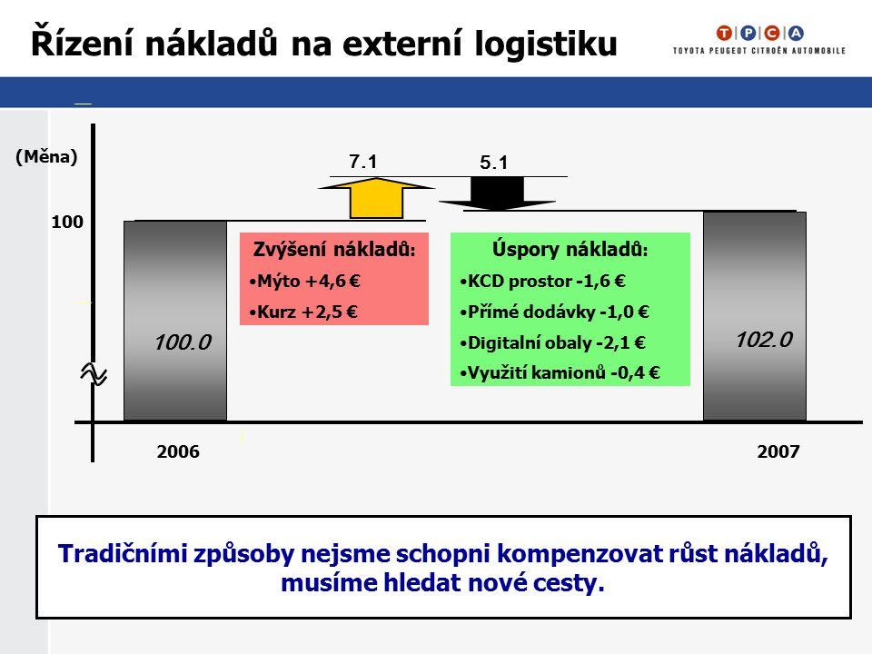 (Měna) 100100 20062007 5.1 Řízení nákladů na externí logistiku 7.1 100.0 102.0 Tradičními způsoby nejsme schopni kompenzovat růst nákladů, musíme hled