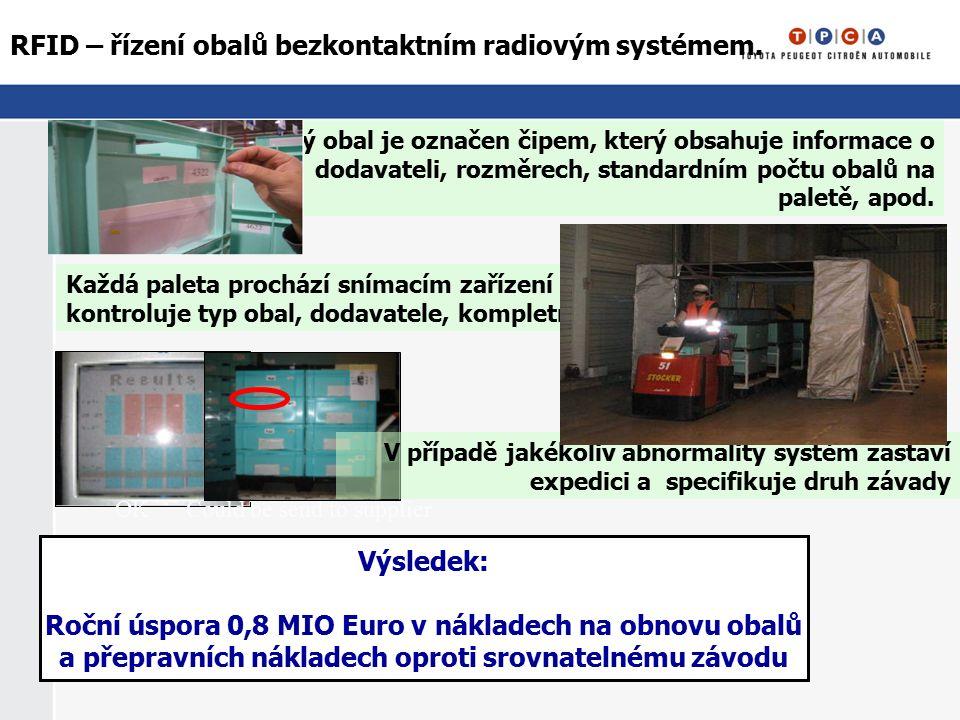 OK Could be send to supplier RFID – řízení obalů bezkontaktním radiovým systémem. Každý obal je označen čipem, který obsahuje informace o dodavateli,