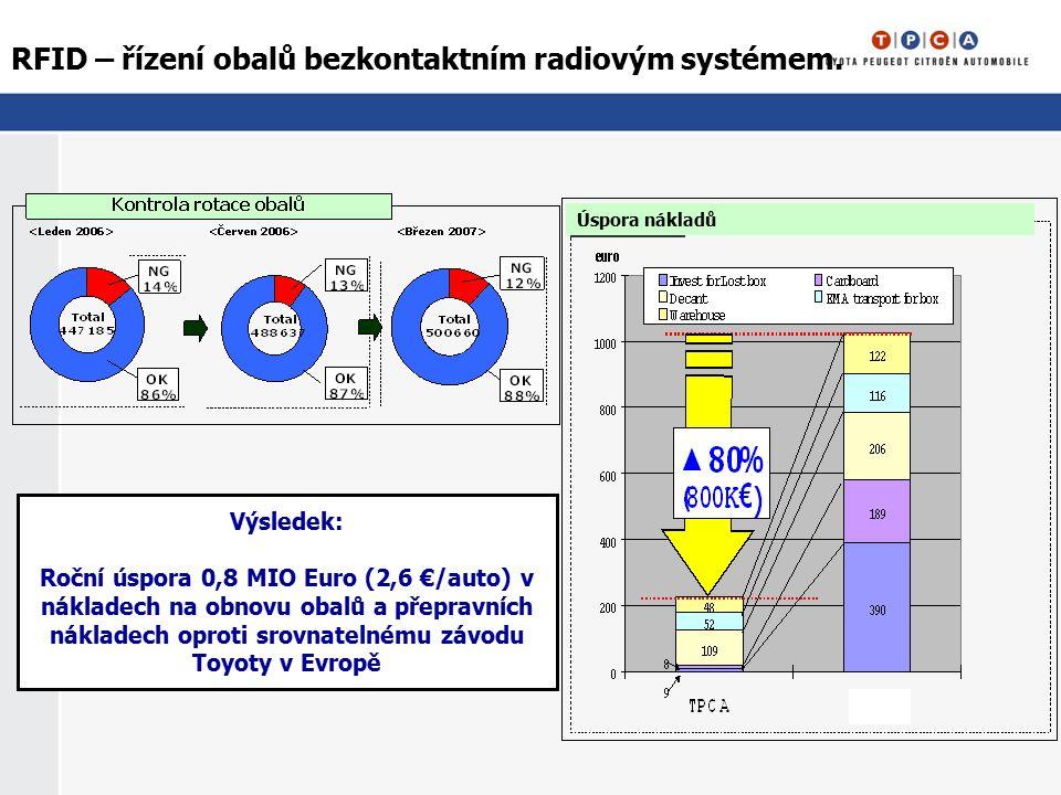 RFID – řízení obalů bezkontaktním radiovým systémem. Úspora nákladů Výsledek: Roční úspora 0,8 MIO Euro (2,6 €/auto) v nákladech na obnovu obalů a pře