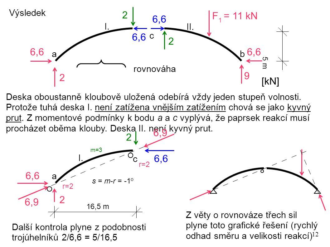 12 2 6,6 9 2 I. II. a b c 5 m [kN] 2 Výsledek Deska oboustanně kloubově uložená odebírá vždy jeden stupeň volnosti. Protože tuhá deska I. není zatížen