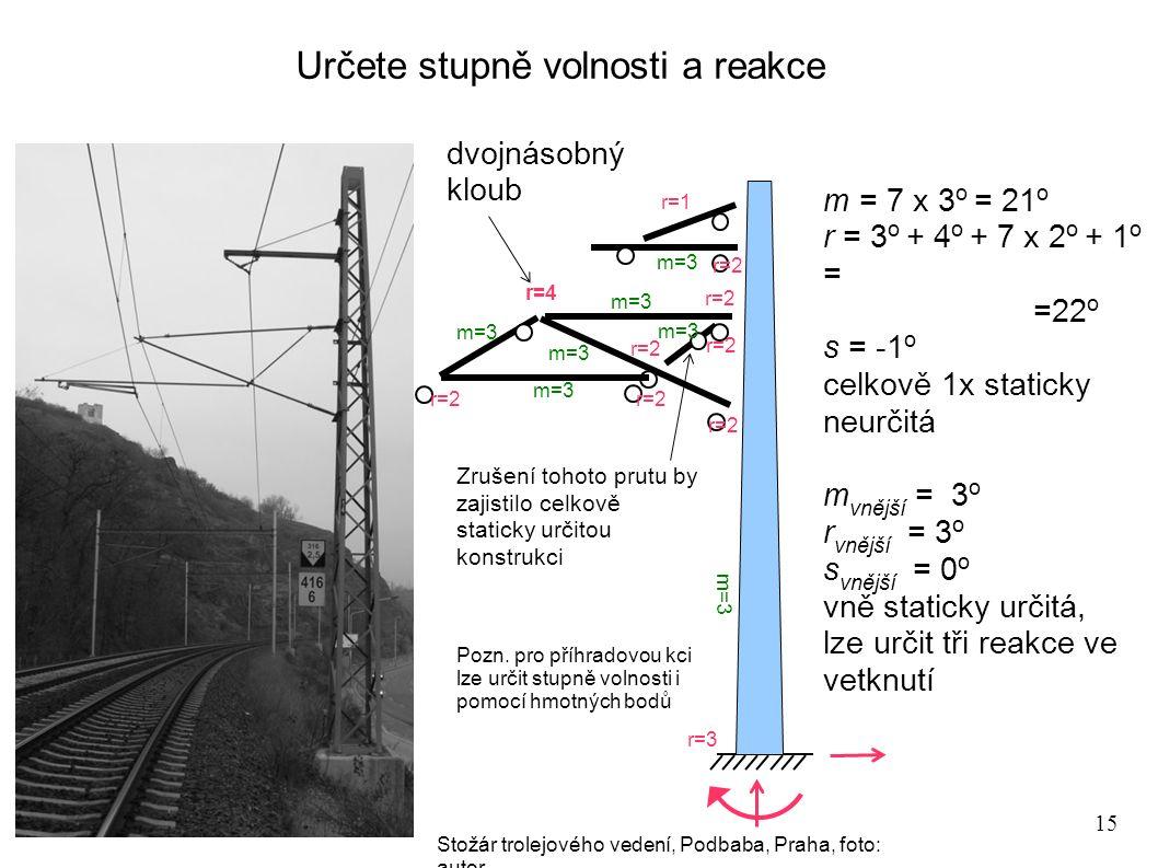 15 Určete stupně volnosti a reakce m=3 r=3 r=2 r=4 r=2 r=1 m = 7 x 3 o = 21 o r = 3 o + 4 o + 7 x 2 o + 1 o = =22 o s = -1 o celkově 1x staticky neurč