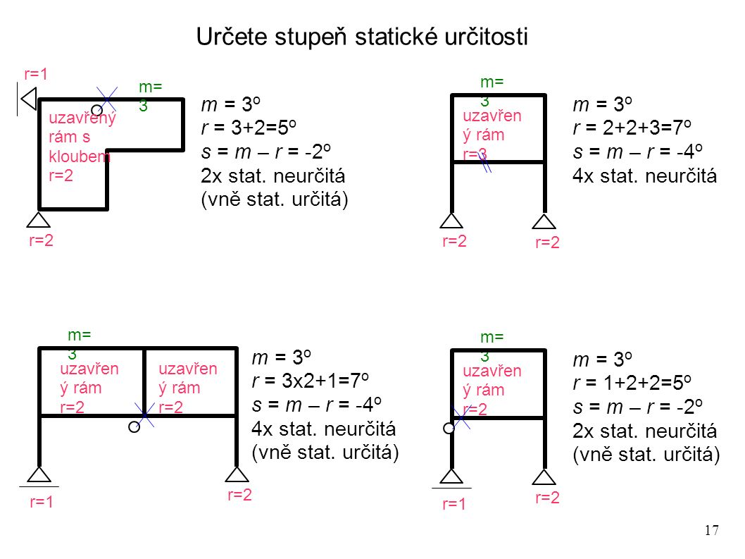 17 r=2 r=1 m= 3 m = 3 o r = 3+2=5 o s = m – r = -2 o 2x stat. neurčitá (vně stat. určitá) uzavřený rám s kloubem r=2 r=2 m= 3 m = 3 o r = 2+2+3=7 o s