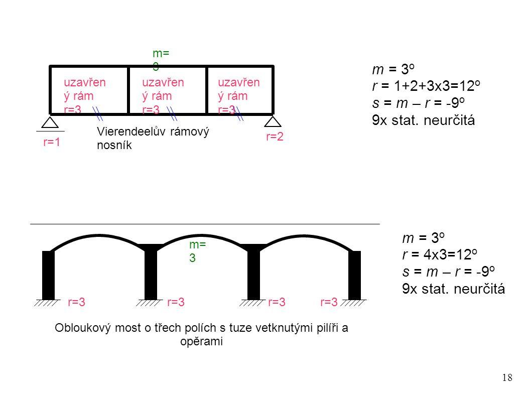 18 m = 3 o r = 1+2+3x3=12 o s = m – r = -9 o 9x stat. neurčitá r=1 m= 3 uzavřen ý rám r=3 r=2 uzavřen ý rám r=3 Vierendeelův rámový nosník Obloukový m