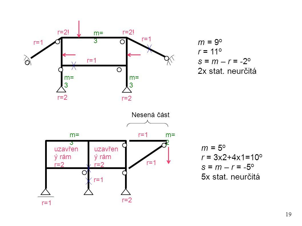 19 r=2 m= 3 m = 9 o r = 11 o s = m – r = -2 o 2x stat. neurčitá r=2 r=1 m= 3 uzavřen ý rám r=2 r=2 uzavřen ý rám r=2 m = 5 o r = 3x2+4x1=10 o s = m –