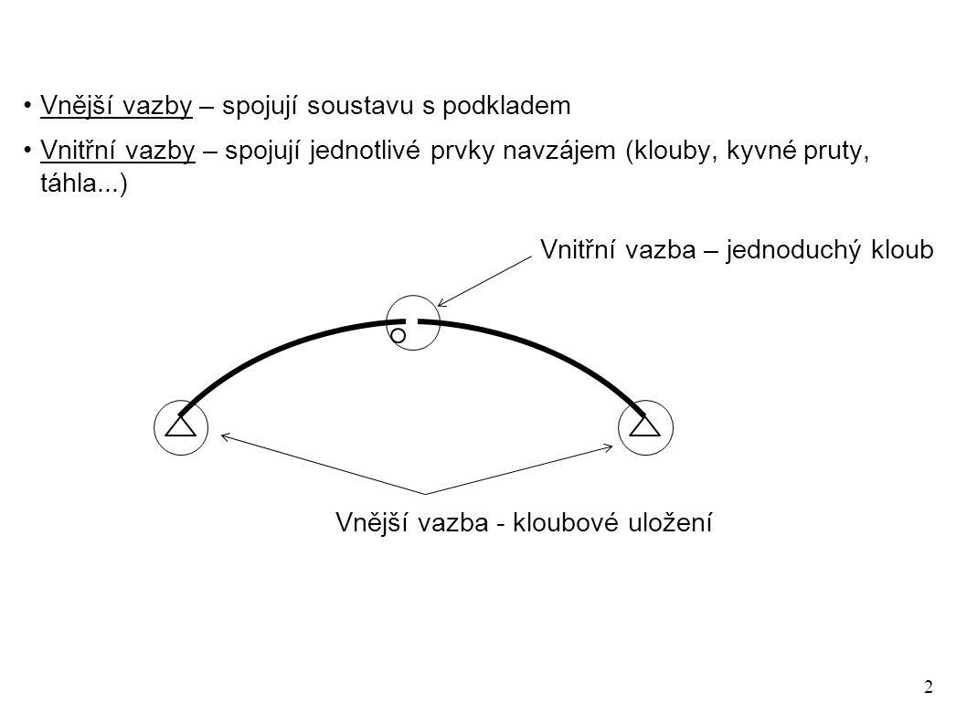 2 Vnější vazby – spojují soustavu s podkladem Vnitřní vazby – spojují jednotlivé prvky navzájem (klouby, kyvné pruty, táhla...) Vnitřní vazba – jednoduchý kloub Vnější vazba - kloubové uložení