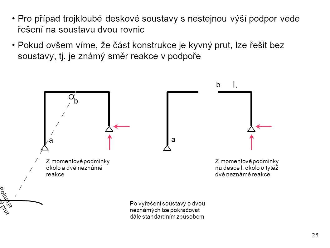 25 Pro případ trojkloubé deskové soustavy s nestejnou výší podpor vede řešení na soustavu dvou rovnic Pokud ovšem víme, že část konstrukce je kyvný prut, lze řešit bez soustavy, tj.