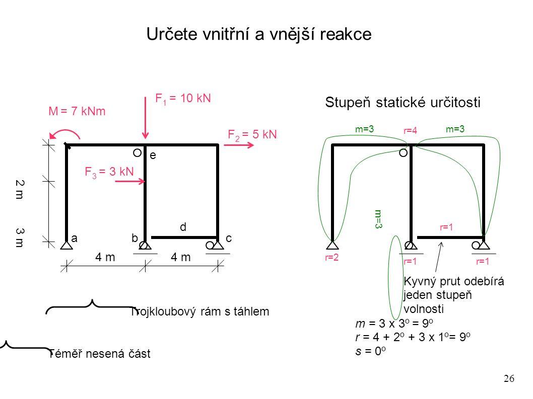 26 Určete vnitřní a vnější reakce 4 m 3 m 2 m F 2 = 5 kN F 3 = 3 kN M = 7 kNm m=3 r=2 r=1 r=4 a b c d e m = 3 x 3 o = 9 o r = 4 + 2 o + 3 x 1 o = 9 o s = 0 o F 1 = 10 kN Kyvný prut odebírá jeden stupeň volnosti Trojkloubový rám s táhlem Téměř nesená část Stupeň statické určitosti