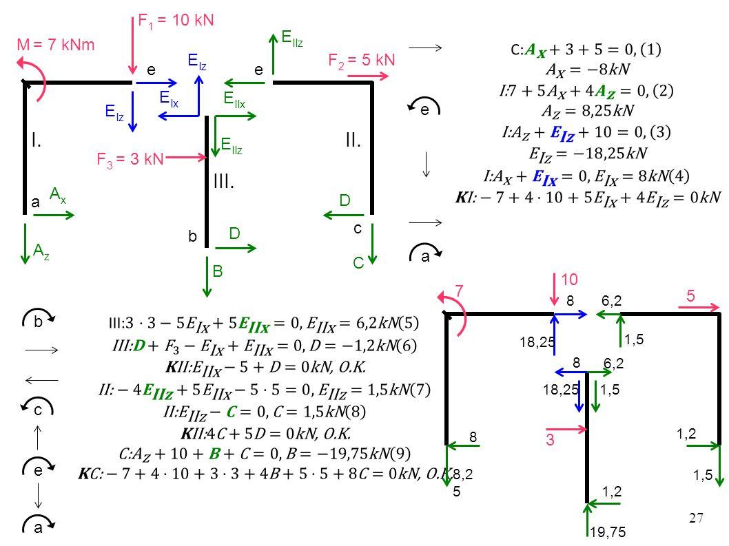 27 F 2 = 5 kN F 3 = 3 kN M = 7 kNm F 1 = 10 kN AxAx AzAz I. E Iz E IIz II. III. E IIx E IIz E Ix E Iz C D D B a e a b c ee b c e a 8,2 5 8 18,25 8 7 6