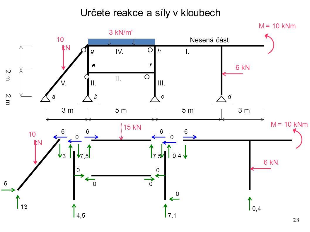 28 Určete reakce a síly v kloubech 3 m 5 m 2 m Nesená část M = 10 kNm 3 kN/m' 10 kN 6 kN I. II. III. V. IV. 15 kN 10 kN 6 kN M = 10 kNm 0,4 6 0 0 0 0