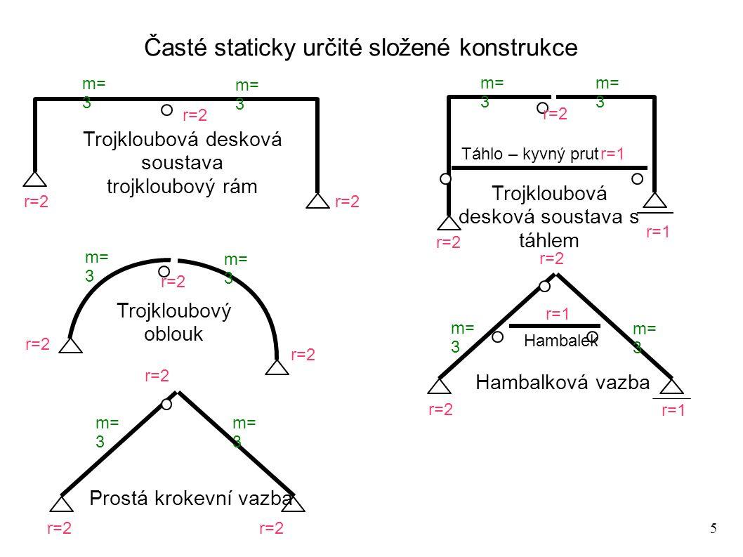 16 Vnitřní vetknutí Uvažujme prutový otevřený a uzavřený rám m=3 r=2r=1 m = 3 o r = 3 o s = m-r = 0 o m vnější = 3 o s vnější = 0 o m=3 r=2r=1 m=3 r=3 m=3 m = 4 x 3 o = 12 o r = 4 x 3 o + 2 o + 1 o = 15 o s = -3 o m vnější = 3 o s vnější = 0 o Staticky určitá konstrukce, lze určit reakce i vnitřní síly na kterémkoli řezu na rámu Lze určit reakce, k určení vnitřních sil nestačí pouze tři statické podmínky rovnováhy, 3x staticky vnitřně neurčitá konstrukce