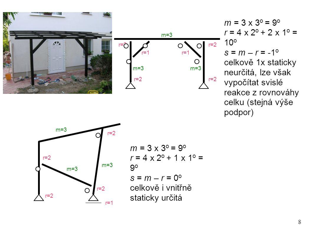 8 m = 3 x 3 o = 9 o r = 4 x 2 o + 2 x 1 o = 10 o s = m – r = -1 o celkově 1x staticky neurčitá, lze však vypočítat svislé reakce z rovnováhy celku (stejná výše podpor) m=3 r=2 r=1 m=3 r=1 m=3 r=2 m=3 r=2 r=1 r=2 m=3 m = 3 x 3 o = 9 o r = 4 x 2 o + 1 x 1 o = 9 o s = m – r = 0 o celkově i vnitřně staticky určitá