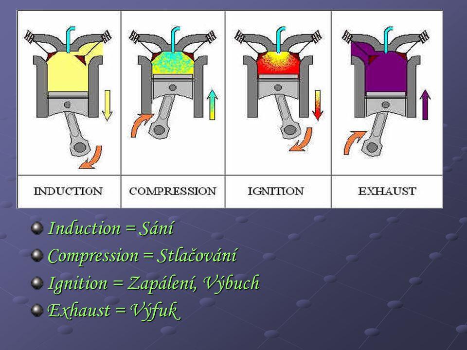 Induction = Sání Compression = Stlačování Ignition = Zapálení, Výbuch Exhaust = Výfuk