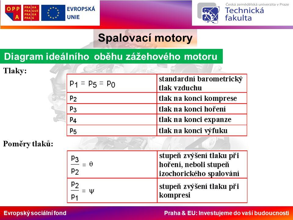 Evropský sociální fond Praha & EU: Investujeme do vaší budoucnosti Spalovací motory Diagram ideálního oběhu zážehového motoru Tlaky: Poměry tlaků: