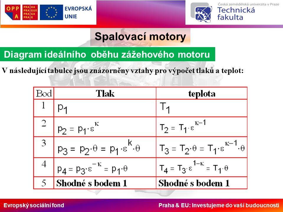 Evropský sociální fond Praha & EU: Investujeme do vaší budoucnosti Spalovací motory Diagram ideálního oběhu zážehového motoru V následující tabulce jsou znázorněny vztahy pro výpočet tlaků a teplot: