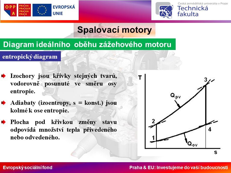 Evropský sociální fond Praha & EU: Investujeme do vaší budoucnosti Spalovací motory Diagram ideálního oběhu zážehového motoru entropický diagram Izochory jsou křivky stejných tvarů, vodorovně posunuté ve směru osy entropie.