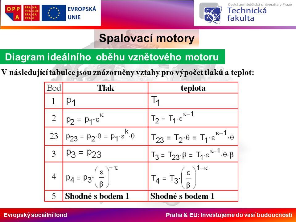 Evropský sociální fond Praha & EU: Investujeme do vaší budoucnosti Spalovací motory Diagram ideálního oběhu vznětového motoru V následující tabulce jsou znázorněny vztahy pro výpočet tlaků a teplot: