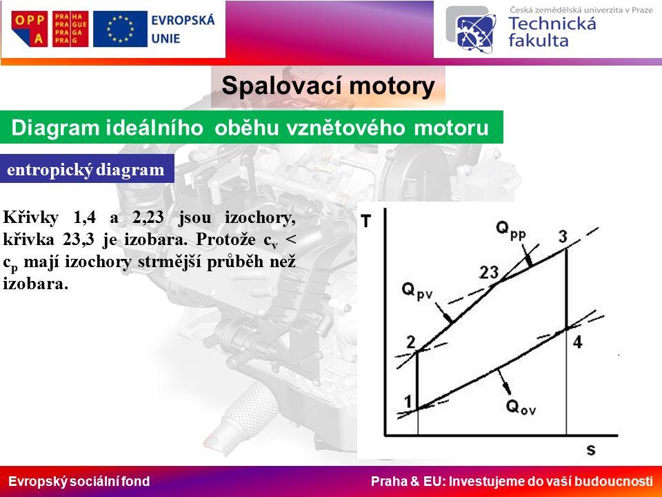Evropský sociální fond Praha & EU: Investujeme do vaší budoucnosti Spalovací motory Diagram ideálního oběhu vznětového motoru entropický diagram Křivky 1,4 a 2,23 jsou izochory, křivka 23,3 je izobara.