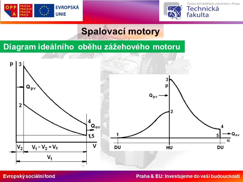 Evropský sociální fond Praha & EU: Investujeme do vaší budoucnosti Spalovací motory Diagram ideálního oběhu zážehového motoru Objemy: Poměry objemů: