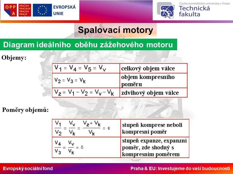 Evropský sociální fond Praha & EU: Investujeme do vaší budoucnosti Spalovací motory Výpočet tlaků a teplot u teoretických p-V oběhů Teplota na konci výfuku Empirický vztah pro určení T 5 je kde: n [s -1 ] otáčky motoru Teplota na konci výfuku bývá při jmenovitých režimech benzínových motorů v mezích 900 - 1000 K, u naftových motorů 700 - 900 K.