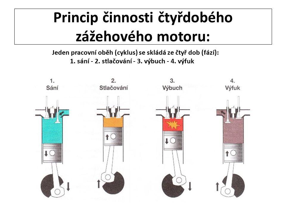 Princip činnosti čtyřdobého zážehového motoru: Jeden pracovní oběh (cyklus) se skládá ze čtyř dob (fází): 1. sání - 2. stlačování - 3. výbuch - 4. výf