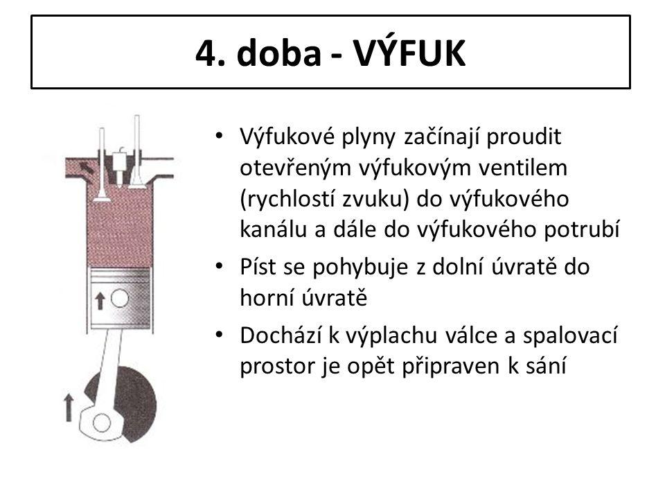 4. doba - VÝFUK Výfukové plyny začínají proudit otevřeným výfukovým ventilem (rychlostí zvuku) do výfukového kanálu a dále do výfukového potrubí Píst
