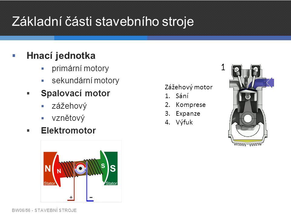Základní části stavebního stroje  Hnací jednotka  primární motory  sekundární motory  Spalovací motor  zážehový  vznětový  Elektromotor BW06/56 - STAVEBNÍ STROJE Zážehový motor 1.Sání 2.Komprese 3.Expanze 4.Výfuk