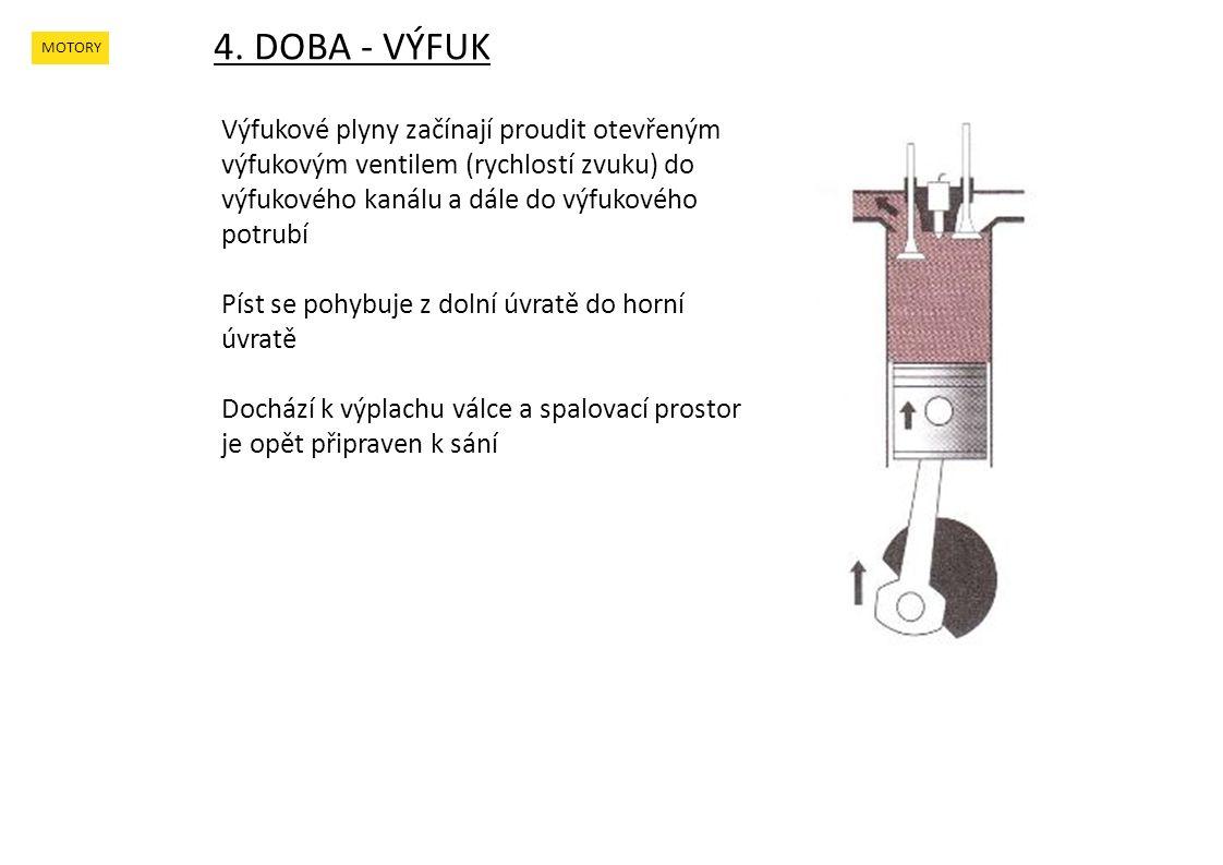 4. DOBA - VÝFUK MOTORY Výfukové plyny začínají proudit otevřeným výfukovým ventilem (rychlostí zvuku) do výfukového kanálu a dále do výfukového potrub