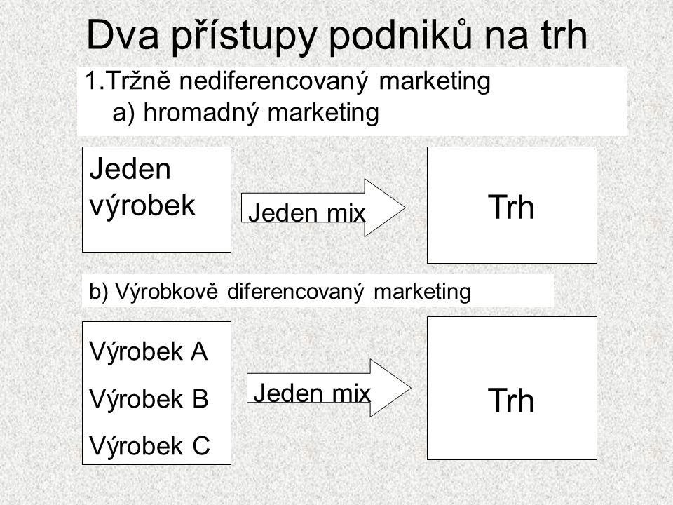 Dva přístupy podniků na trh 1.Tržně nediferencovaný marketing a) hromadný marketing Jeden výrobek Jeden mix Trh Výrobek A Výrobek B Výrobek C Trh b) Výrobkově diferencovaný marketing Jeden mix