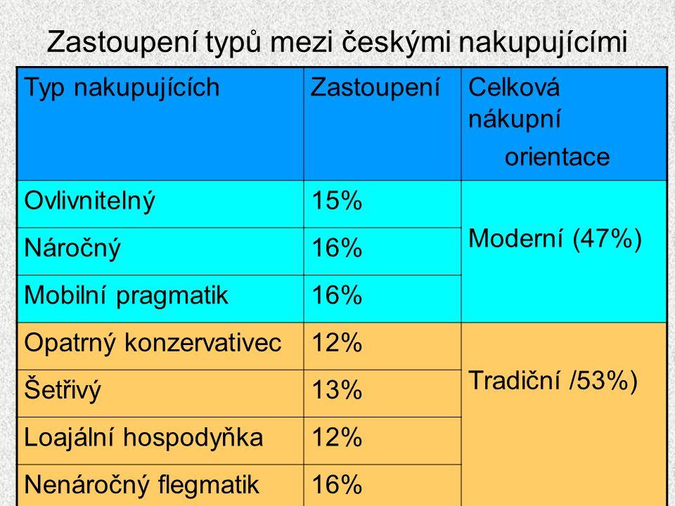 Zastoupení typů mezi českými nakupujícími Typ nakupujícíchZastoupeníCelková nákupní orientace Ovlivnitelný15% Moderní (47%) Náročný16% Mobilní pragmat