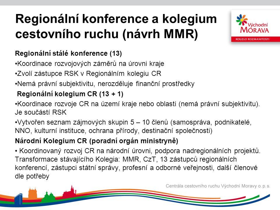 Regionální stálé konference (13) Koordinace rozvojových záměrů na úrovni kraje Zvolí zástupce RSK v Regionálním kolegiu CR Nemá právní subjektivitu, nerozděluje finanční prostředky Regionální kolegium CR (13 + 1) Koordinace rozvoje CR na území kraje nebo oblasti (nemá právní subjektivitu).
