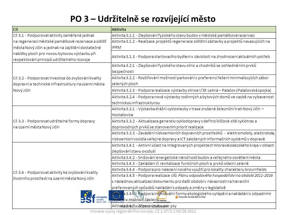 PO 3 – Udržitelně se rozvíjející město Inovace výuky regionálního rozvoje, CZ.1.07/2.2.00/28.0012 CílAktivita Cíl 3.1 - Podporovat aktivity zaměřené jednak na regeneraci městské památkové rezervace a sídlišť města Nový Jičín a jednak na zajištění dostatečné nabídky ploch pro novou bytovou výstavbu při respektování principů udržitelného rozvoje Aktivita 3.1.1 - Zlepšování fyzického stavu budov v městské památkové rezervaci Aktivita 3.1.2 - Realizace projektů regenerace sídlištní zástavby a projektů navazujících na IPRM Aktivita 3.1.3 - Podpora startovacího bydlení v závislosti na zhodnocení aktuálních potřeb Cíl 3.2 - Podporovat investice do zvyšování kvality dopravní a technické infrastruktury na území města Nový Jičín Aktivita 3.2.1 - Zlepšování fyzického stavu silnic a chodníků se zohledněním prvků bezpečnosti Aktivita 3.2.2 - Rozšiřování možností parkování s preferencí řešení minimalizujících zábor zelených ploch Aktivita 3.2.3 - Podpora realizace výstavby silnice I/35 Lešná – Palačov (Palačovská spojka) Aktivita 3.2.4 - Podpora nové výstavby rodinných a bytových domů ve vazbě na vybavenost technickou infrastrukturou Cíl 3.3 - Podporovat udržitelné formy dopravy na území města Nový Jičín Aktivita 3.3.1 - Výstavba drážní cyklostezky v trase zrušené železniční trati Nový Jičín – Hostašovice Aktivita 3.3.2 - Aktualizace generelu cyklodopravy s definicí klíčové sítě cyklotras a doprovodných prvků se stanovením priorit realizace Aktivita 3.3.3 - Zavádění nízkoemisních dopravních prostředků - elektromobily, elektrokola, nízkoemisní vozidla veřejné dopravy a ICT založených informačních systémů v dopravě Cíl 3.4 - Podporovat aktivity ke zvyšování kvality životního prostředí na území města Nový Jičín Aktivita 3.4.1 - Aktivní účast na integrovaných projektech Moravskoslezského kraje v oblasti zlepšování stavu ovzduší Aktivita 3.4.2 - Snižování energetické náročnosti budov a veřejného osvětlení města Aktivita 3.4.3 - Zakládání či revitalizace funkčních ploch a prvků sídelní