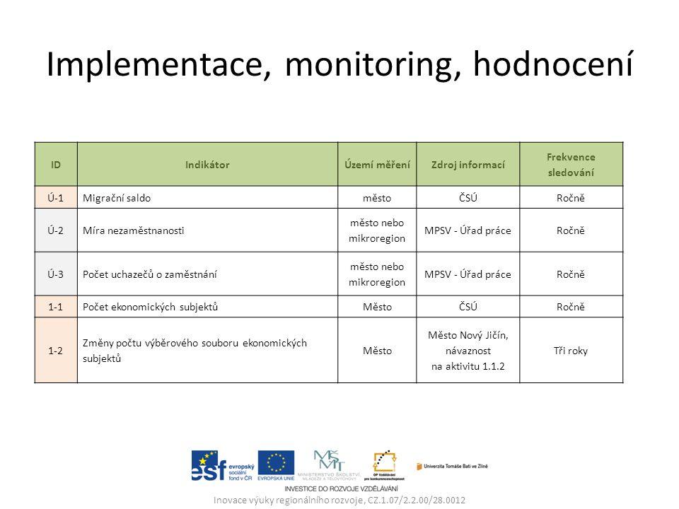 Implementace, monitoring, hodnocení Inovace výuky regionálního rozvoje, CZ.1.07/2.2.00/28.0012 IDIndikátorÚzemí měřeníZdroj informací Frekvence sledování Ú-1Migrační saldoměstoČSÚRočně Ú-2Míra nezaměstnanosti město nebo mikroregion MPSV - Úřad práceRočně Ú-3Počet uchazečů o zaměstnání město nebo mikroregion MPSV - Úřad práceRočně 1-1Počet ekonomických subjektůMěstoČSÚRočně 1-2 Změny počtu výběrového souboru ekonomických subjektů Město Město Nový Jičín, návaznost na aktivitu 1.1.2 Tři roky