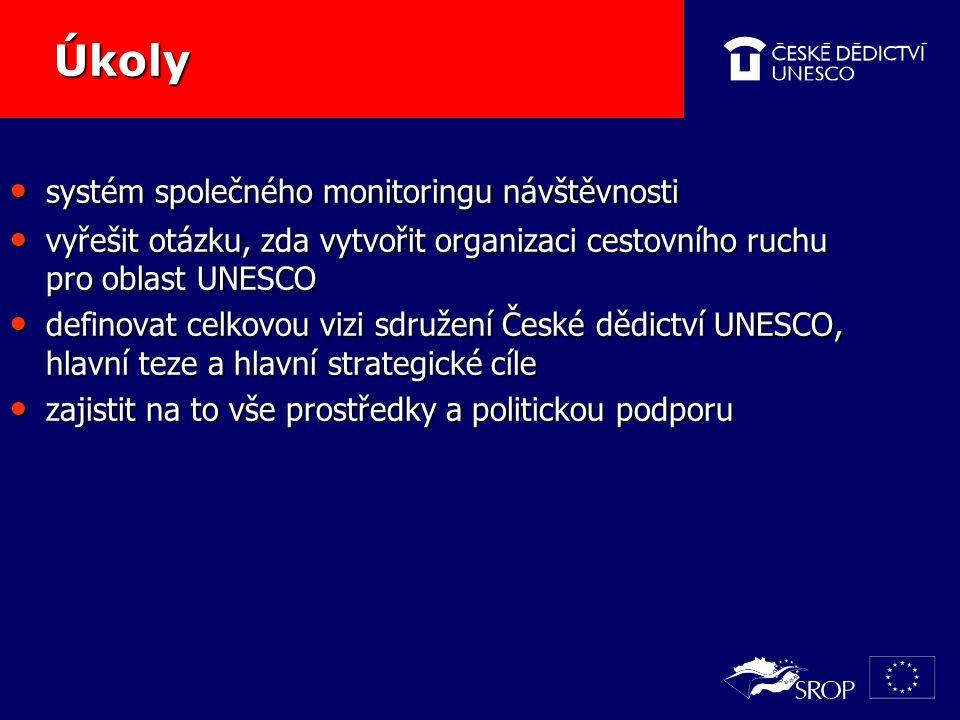 Úkoly Úkoly systém společného monitoringu návštěvnosti systém společného monitoringu návštěvnosti vyřešit otázku, zda vytvořit organizaci cestovního ruchu pro oblast UNESCO vyřešit otázku, zda vytvořit organizaci cestovního ruchu pro oblast UNESCO definovat celkovou vizi sdružení České dědictví UNESCO, hlavní teze a hlavní strategické cíle definovat celkovou vizi sdružení České dědictví UNESCO, hlavní teze a hlavní strategické cíle zajistit na to vše prostředky a politickou podporu zajistit na to vše prostředky a politickou podporu