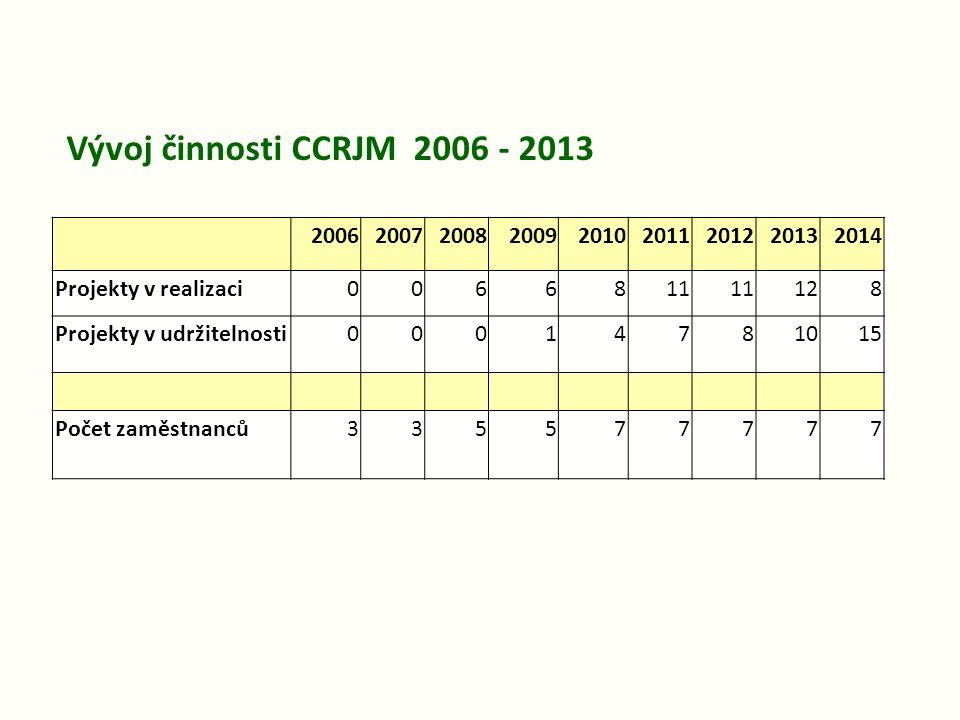 200620072008200920102011201220132014 Projekty v realizaci0066811 128 Projekty v udržitelnosti00014781015 Počet zaměstnanců335577777 Vývoj činnosti CCRJM 2006 - 2013
