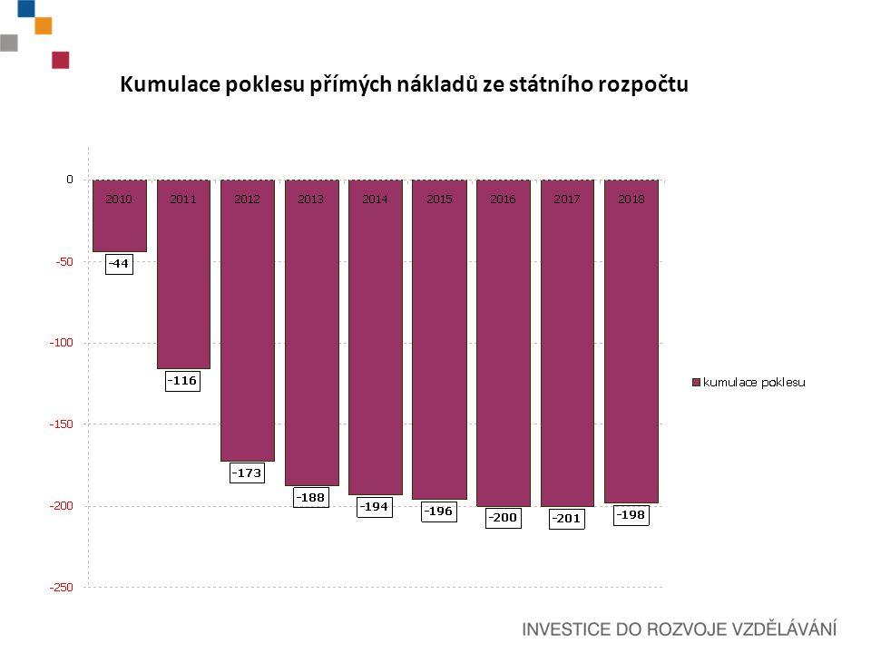 Kumulace poklesu přímých nákladů ze státního rozpočtu
