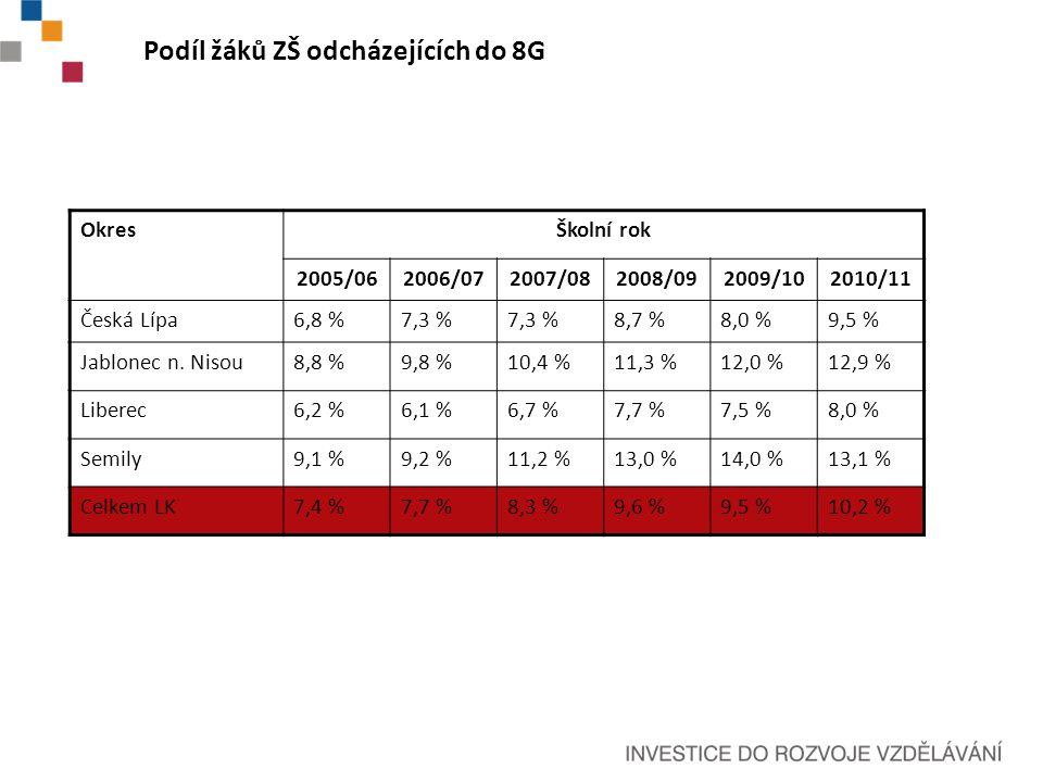 Podíl žáků ZŠ odcházejících do 8G OkresŠkolní rok 2005/062006/072007/082008/092009/102010/11 Česká Lípa6,8 %7,3 % 8,7 %8,0 %9,5 % Jablonec n.