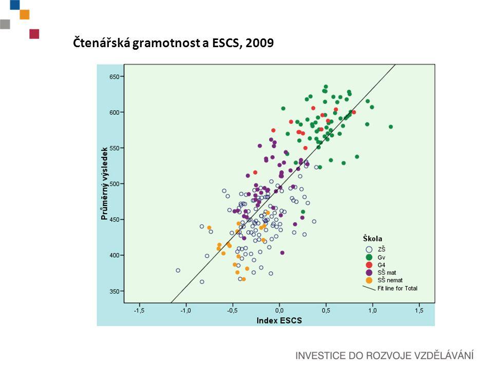 Čtenářská gramotnost a ESCS, 2009