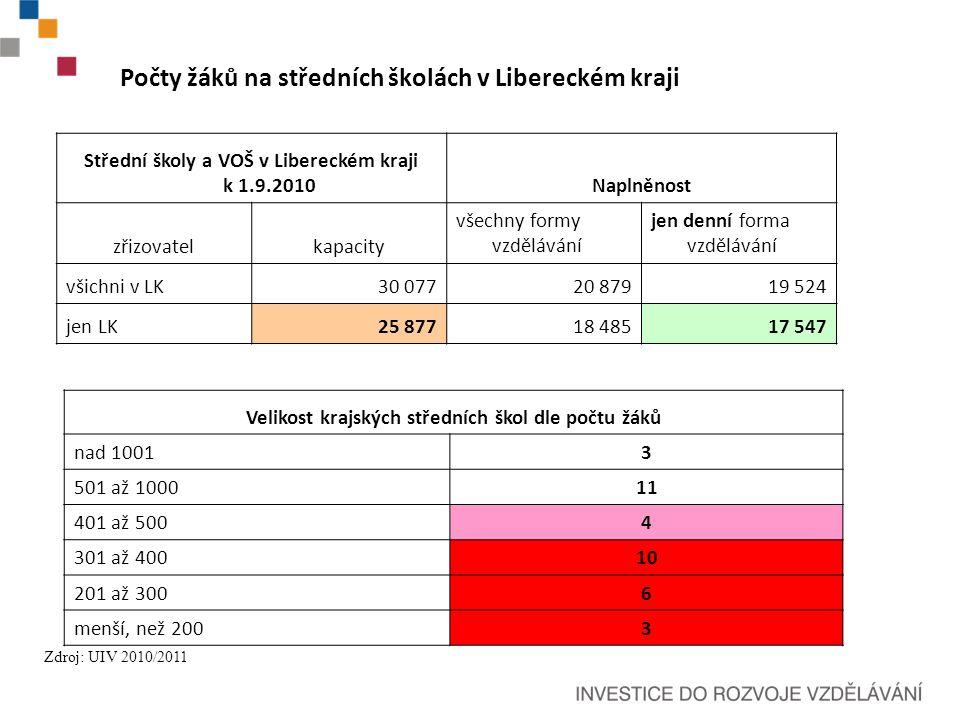 Počty žáků na středních školách v Libereckém kraji Střední školy a VOŠ v Libereckém kraji k 1.9.2010Naplněnost zřizovatelkapacity všechny formy vzdělávání jen denní forma vzdělávání všichni v LK30 07720 87919 524 jen LK25 87718 48517 547 Zdroj: UIV 2010/2011 Velikost krajských středních škol dle počtu žáků nad 10013 501 až 100011 401 až 5004 301 až 40010 201 až 3006 menší, než 2003