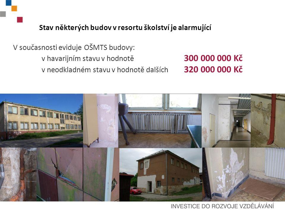 Stav některých budov v resortu školství je alarmující V současnosti eviduje OŠMTS budovy: v havarijním stavu v hodnotě 300 000 000 Kč v neodkladném stavu v hodnotě dalších 320 000 000 Kč