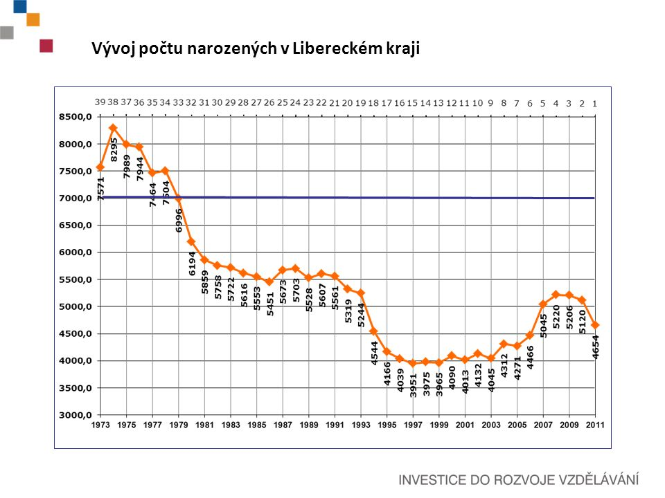 Vývoj počtu narozených v Libereckém kraji